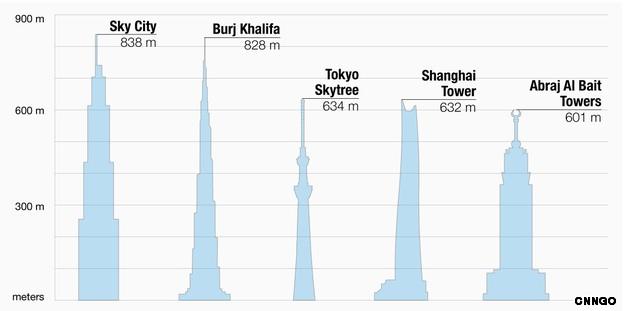 sky city Sky City: in Cina il grattacielo più alto del mondo in soli 90 giorni