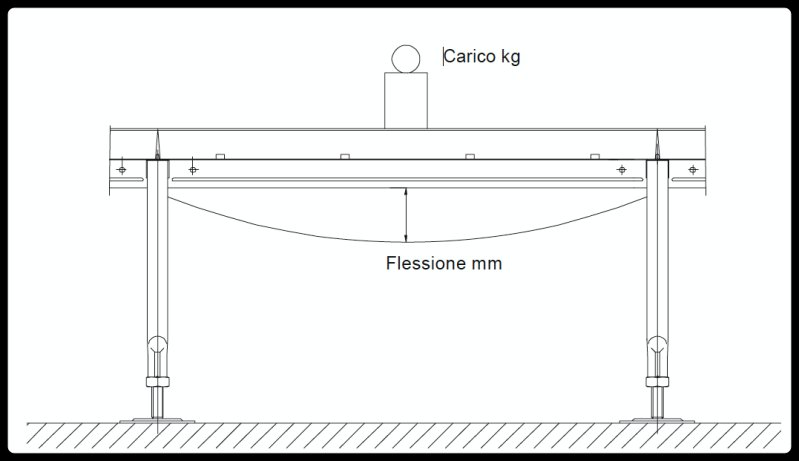 prova di resistenza I pavimenti sopraelevati e la resistenza meccanica