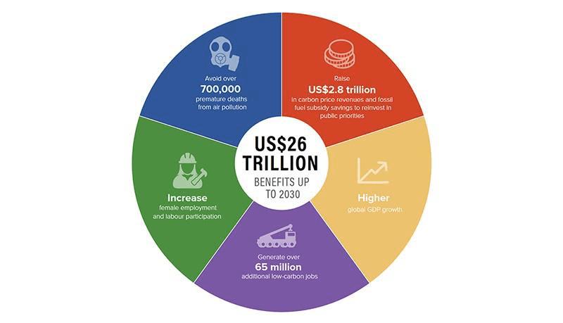 Benefici economia low - carbon