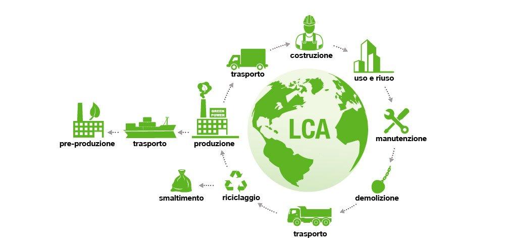 edilizia sostenibile metodo LCA